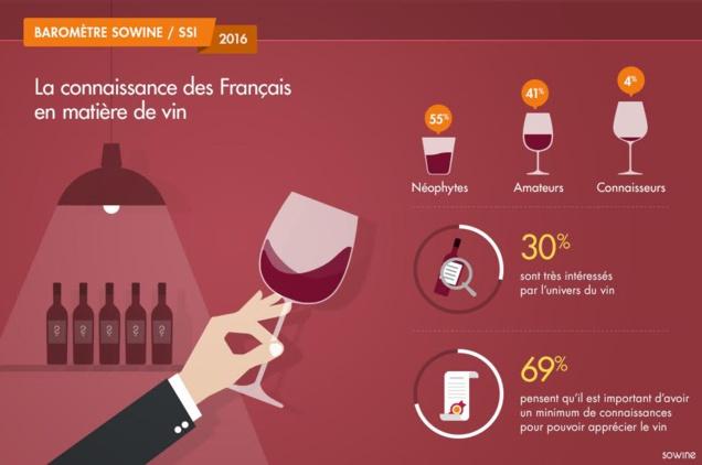 Etude sur l'influence des technologies numériques sur les consommateurs français de vin