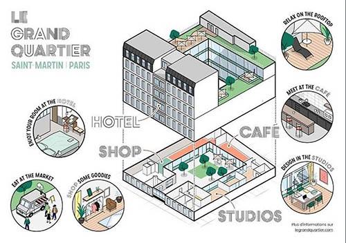 Le Grand Quartier Saint Martin : nouveau havre citadin à Paris
