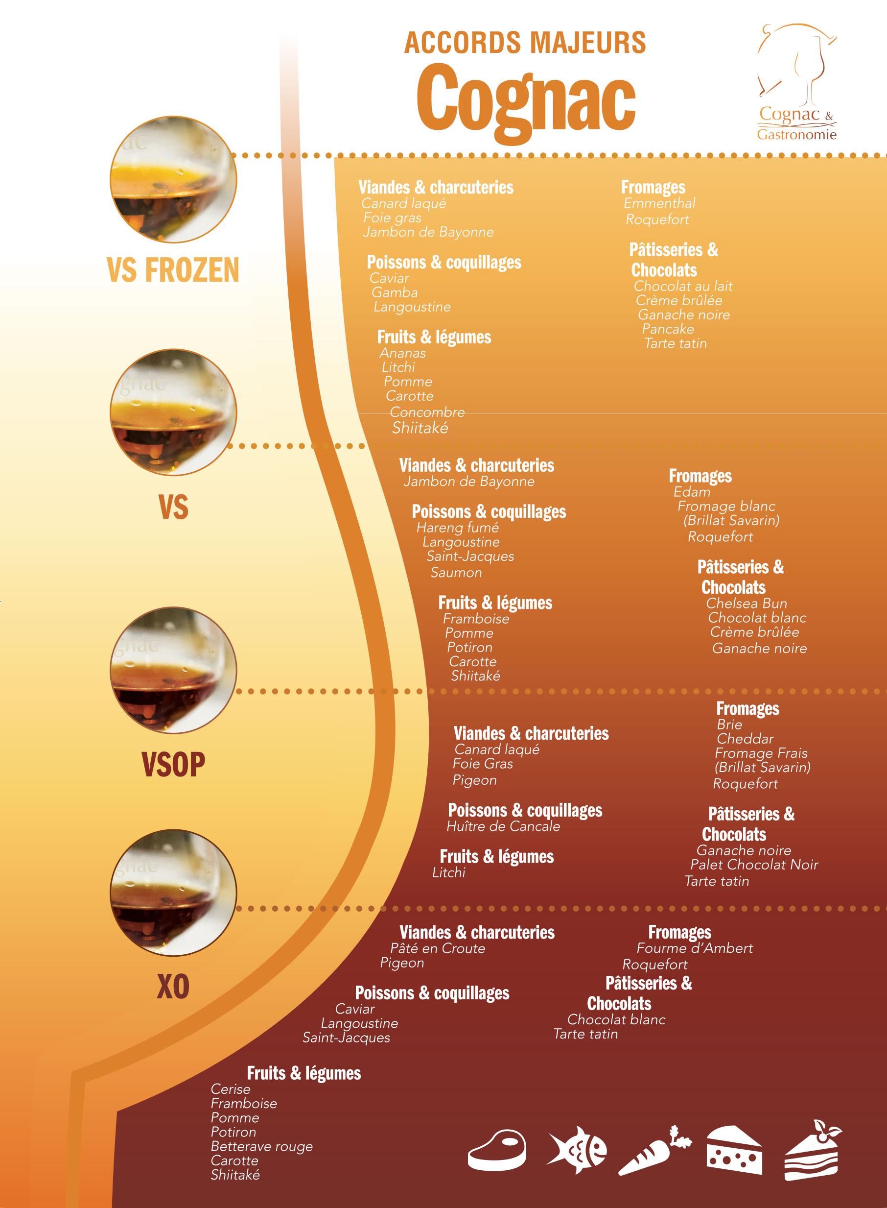 Le Cognac présente ses accords majeurs.